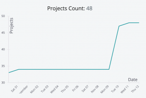 Democracy Squad Project Count Graph