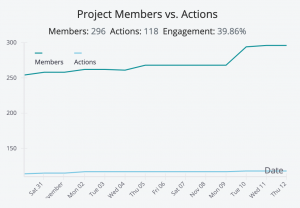 Democracy Squad graph of members-action engagement
